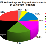 Neue Forsa Wahlumfrage zur Abgeordnetenhauswahl 2016 in Berlin vom 12.08.2016