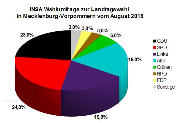 Neue Wahlumfrage zur Landtagswahl 2016 in Mecklenburg-Vorpommern vom 12. August 2016.