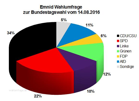 Neuste Emnid Wahlumfrage / Sonntagsfrage zur Bundestagswahl 2017 vom 14. August 2016.