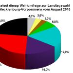 Neue Infratest dimap Wahlumfrage zur Landtagswahl 2016 in Mecklenburg-Vorpommern vom 18. August 2016