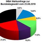 Neuste INSA Wahlprognose / Wahlumfrage zur Bundestagswahl vom 23. August 2016.