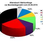 Aktuelle Allensbach Wahlumfrage / Wahlprognose zur Bundestagswahl 2017 vom 24.08.16