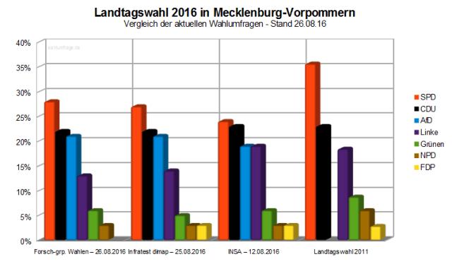 Vergleich der aktuellen Wahlumfragen zur kommenden Landtagswahl am 04. September 2016 in Mecklenburg-Vorpommern.