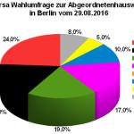 Neue Forsa Wahlumfrage zur Abgeordnetenhauswahl 2016 in Berlin vom 29.08.2016