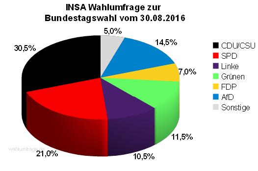 Neuste INSA Wahlprognose / Wahlumfrage zur Bundestagswahl vom 30. August 2016.