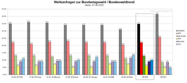 Der Bundeswahltrend vom 21. August 2016 mit allen verwendeten Wahlumfragen zur Bundestagswahl 2017.