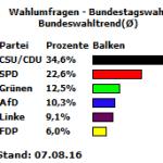 Bundeswahltrend für Deutschland vom 07.08,.16
