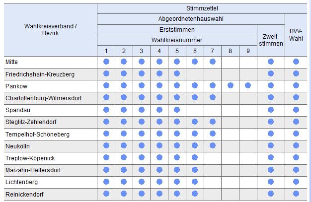 Stimmzettel für die Berlin-Wahl 2016