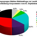 Aktuelle Forschungsgruppe Wahlen Wahlumfrage zur Landtagswahl 2016 in Mecklenburg-Vorpommern vom 02. September 2016.