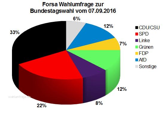 Aktuelle Forsa Wahlprognose / Wahlumfrage zur Bundestagswahl 2017 vom 07. September 2016.