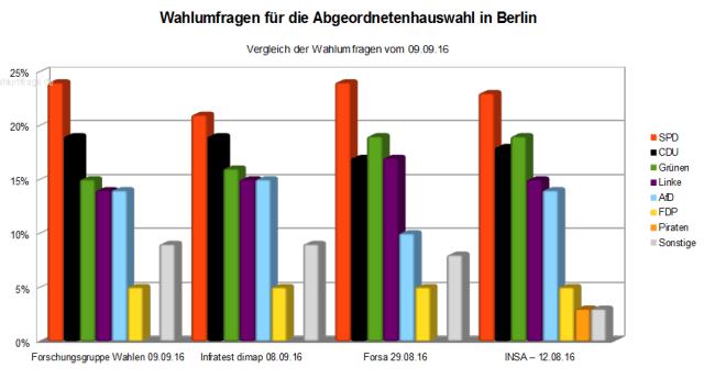 Vergleich der aktuellen vier Wahlumfragen zur Abgeordnetenhauswahl 2016 in Berlin – Stand 09.09.16