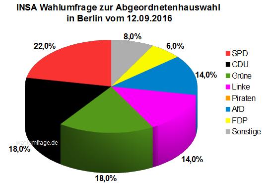 Neue INSA Wahlumfrage zur Abgeordnetenhauswahl am 18. September 2016 in Berlin vom 12. September 2016.