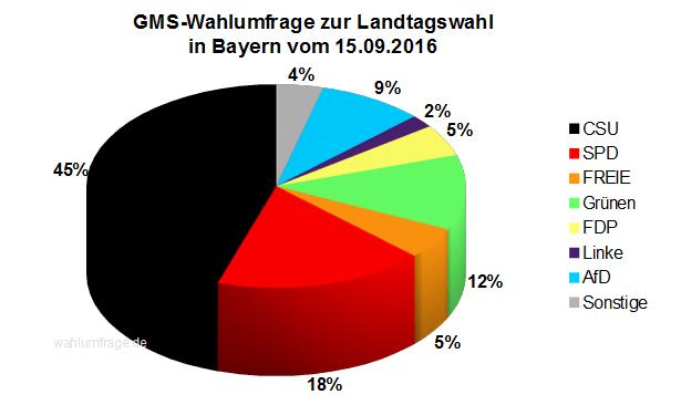 Aktuelle Wahlprognose / Wahlumfrage zur Landtagswahl in Bayern vom 15. September 2016