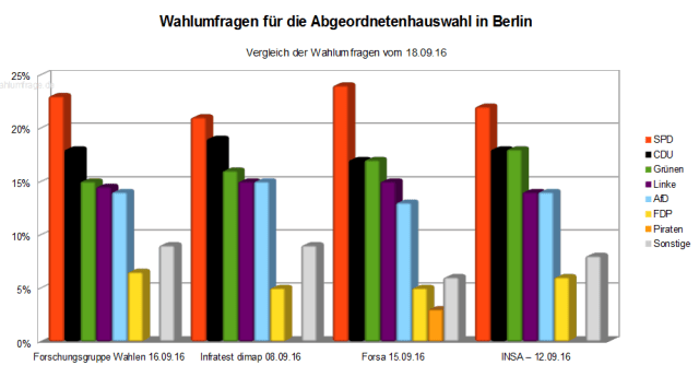 Vergleich der aktuellen vier Wahlumfragen zur heutigen Abgeordnetenhauswahl 2016 in Berlin – Stand 18.09.16