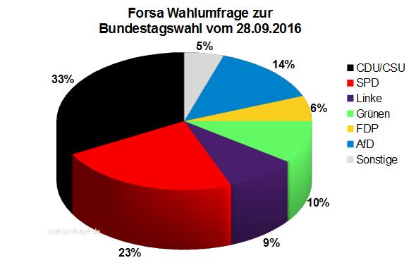 Aktuelle Forsa Wahlprognose / Wahlumfrage zur Bundestagswahl 2017 vom 28. September 2016.