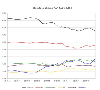 Entwicklung des Bundeswahltrends seit März 2015 – Stand 23. September 2016