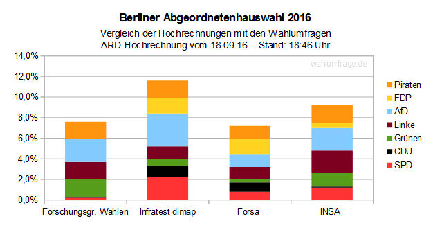 Berlin-Wahl 2016: ARD Hochrechnung vs. Wahlumfragen - Stand 18:11 Uhr