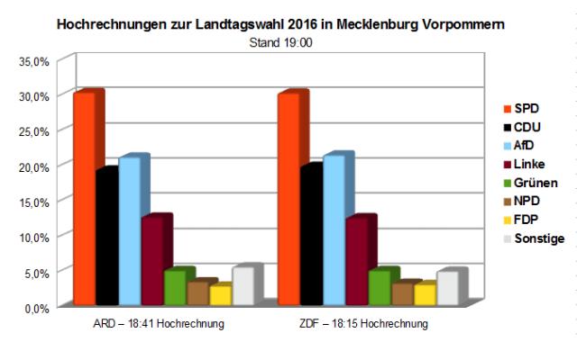 Hochrechnungen zur Landtagswahl 2016 in Mecklenburg-Vorpommern - Stand: 19:00 Uhr