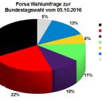 Aktuelle Forsa Wahlprognose / Wahlumfrage zur Bundestagswahl 2017 vom 05. Oktober 2016.