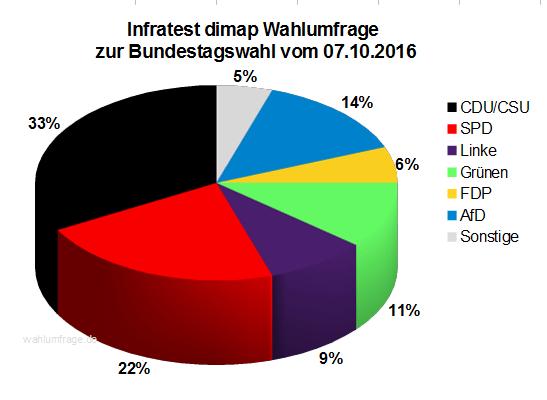 Aktuelle Infratest dimap Wahlumfrage zur Bundestagswahl 2017 – 07. Oktober 2016.