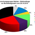 Forschungsgruppe Wahlen Wahlumfrage zur Bundestagswahl 2017 vom 28.10.2016