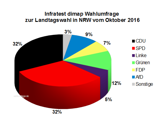 Aktuelle Infratest dimap Wahlumfrage zur Landtagswahl 2017 in Nordrhein-Westfalen / NRW vom Oktober 2016