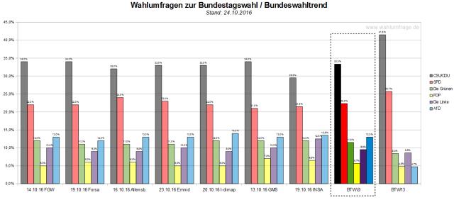 Der Bundeswahltrend vom 24. Oktober 2016 mit allen verwendeten Wahlumfragen zur Bundestagswahl 2017.