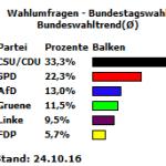 Bundeswahltrend vom 24.10.16