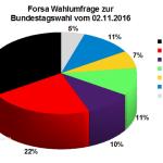 Aktuelle Forsa Wahlprognose / Wahlumfrage zur Bundestagswahl 2017 vom 052. November 2016.