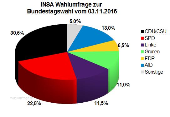 Aktuelle INSA Wahlprognose / Wahlumfrage zur Bundestagswahl vom 03. November 2016.