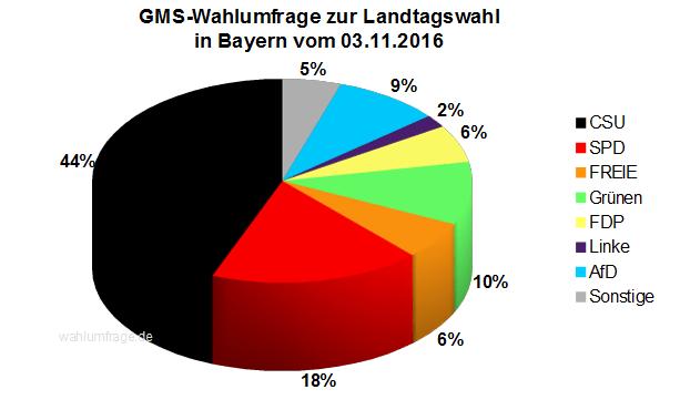 Aktuelle Wahlprognose / Wahlumfrage zur Landtagswahl in Bayern vom 03. November 2016