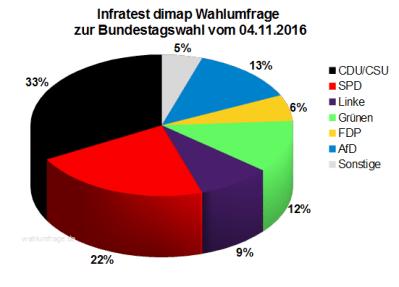 Aktuelle Infratest dimap Wahlumfrage zur Bundestagswahl 2017 – 04. November 2016.
