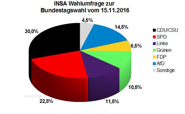 Aktuelle INSA Wahlprognose / Wahlumfrage zur Bundestagswahl vom 15. November 2016.