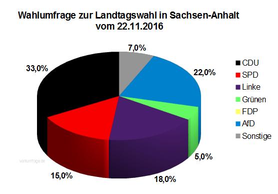 Aktuelle Wahlumfrage zur Landtagswahl in Sachsen-Anhalt vom 22.11.16