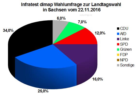 Aktuelle Infratest dimao Wahlumfrage zur Landtagswahl in Sachsen vom 22. November 2016
