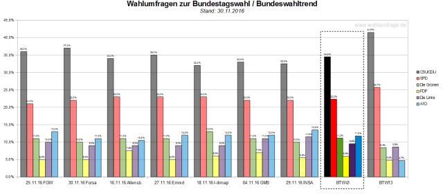 Der Bundeswahltrend vom 30. November 2016 mit allen verwendeten Wahlumfragen zur Bundestagswahl 2017.