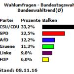 Bundeswahltrend vom 08.11.2016