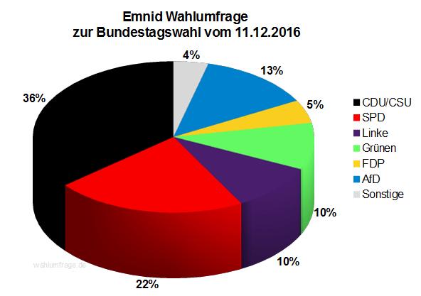Neuste Emnid Wahlumfrage / Sonntagsfrage zur Bundestagswahl 2017 vom 11. Dezember 2016.