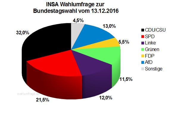 Aktuelle INSA Wahlprognose / Wahlumfrage zur Bundestagswahl vom 13. Dezember 2016.