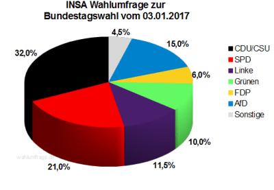 Aktuelle INSA Wahlumfrage / Wahlprognose zur Bundestagswahl 2017 vom 03. Januar 2017.