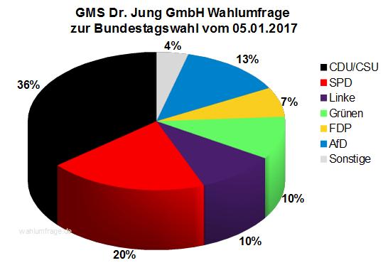Neue GMS Wahlumfrage / Wahlprognose zur Bundestagswahl 2017 vom 05.01.17