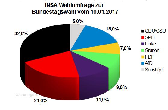 Aktuelle INSA Wahlumfrage / Wahlprognose zur Bundestagswahl 2017 vom 10. Januar 2017.