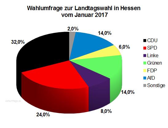 Neue Wahlumfrage / Wahlprognose zur Hessischen Landtagswahl vom Januar 2017