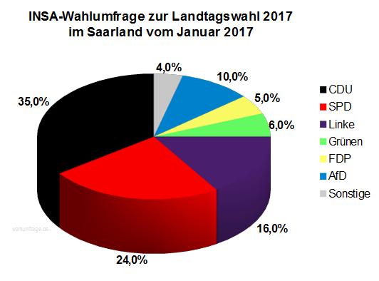 Neue Wahlumfrage zur Landtagswahl am 26. März 2017 im Saarland vom Januar 2017.