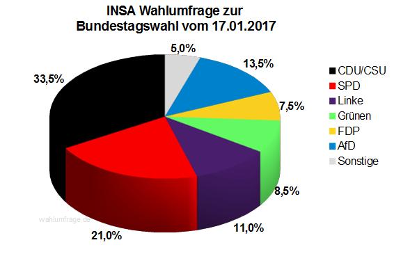 Aktuelle INSA Wahlumfrage / Wahlprognose zur Bundestagswahl 2017 vom 17. Januar 2017.