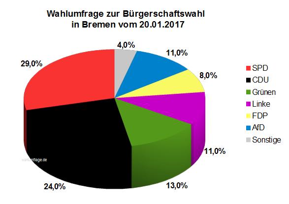 Aktuelle Wahlumfrage zur Bürgerschaftswahl in Bremen vom 20. Januar 2017.
