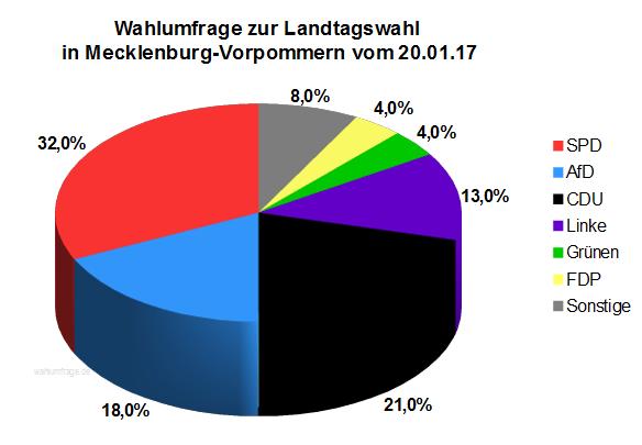 Neuste Forsa Wahlumfrage zur Landtagswahl in Mecklenburg Vorpommern vom Januar 2017.