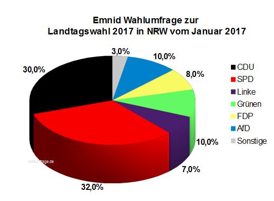 Aktuelle Emnid Wahlumfrage zur Landtagswahl 2017 in Nordrhein-Westfalen / NRW vom Januar 2017.