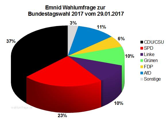 Neuste Emnid Wahlumfrage / Sonntagsfrage zur Bundestagswahl 2017 vom 29. Januar 2017.