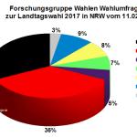 Aktuelle Forschungsgruppe Wahlen Wahlumfrage zur Landtagswahl 2017 in Nordrhein-Westfalen / NRW vom 10. Februar 2017.